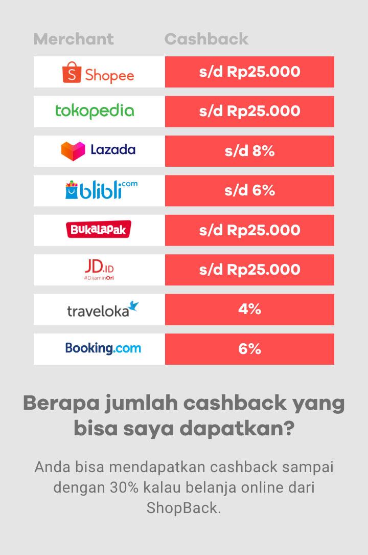 Berapa jumlah cashback?
